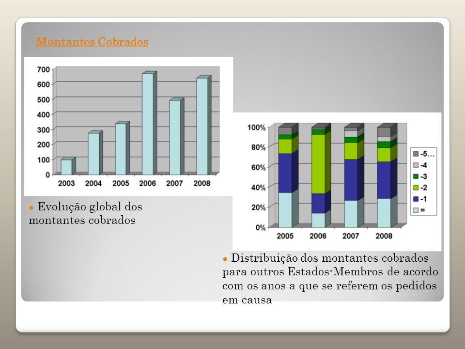 Distribuição dos montantes cobrados para outros Estados-Membros de acordo com os anos a que se referem os pedidos em causa Evolução global dos montant