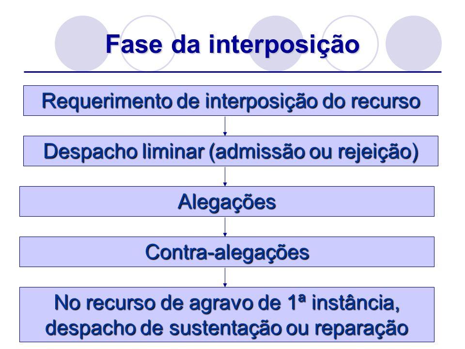 Fase da interposição Requerimento de interposição do recurso Despacho liminar (admissão ou rejeição) Alegações Contra-alegações No recurso de agravo d