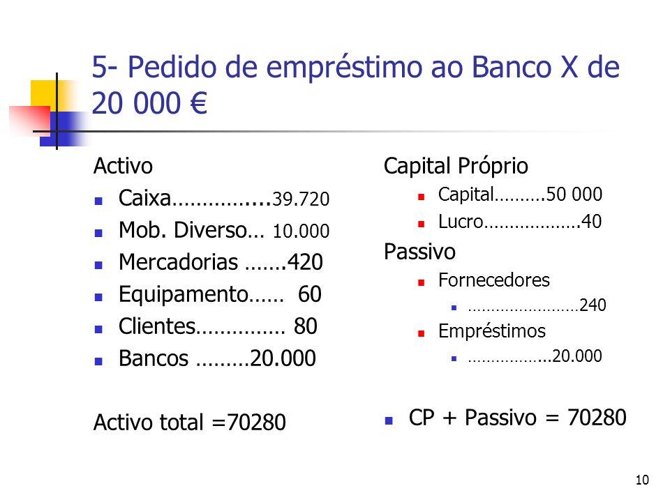 10 5- Pedido de empréstimo ao Banco X de 20 000 Activo Caixa………….... 39.720 Mob. Diverso… 10.000 Mercadorias …….420 Equipamento…… 60 Clientes…………… 80