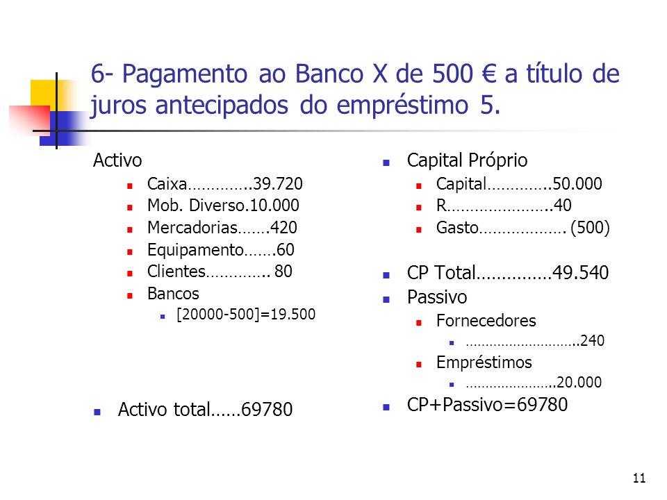 11 6- Pagamento ao Banco X de 500 a título de juros antecipados do empréstimo 5. Activo Caixa…………..39.720 Mob. Diverso.10.000 Mercadorias…….420 Equipa