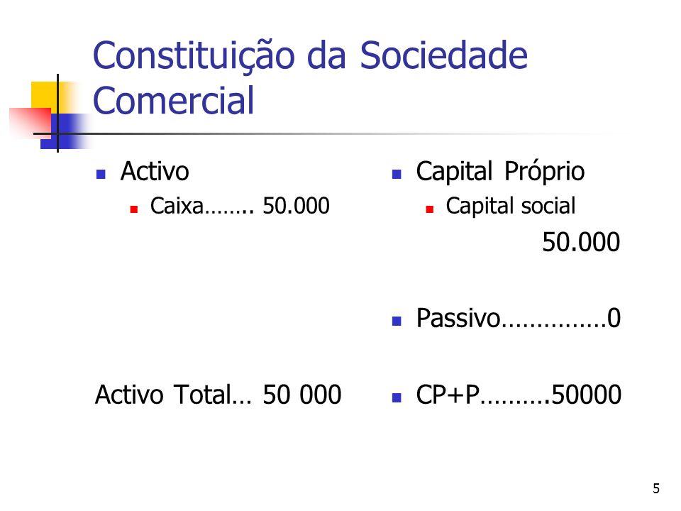 6 1 Facto Patrimonial Compra de Mobiliário para montagem do estabelecimento por 10.000 com pagamento a pronto Activo Caixa [50.000 -10.000]…… 40.000 Mob.