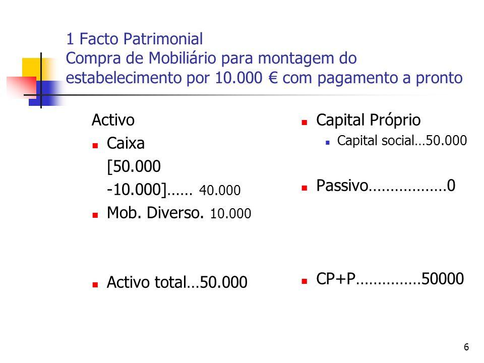 6 1 Facto Patrimonial Compra de Mobiliário para montagem do estabelecimento por 10.000 com pagamento a pronto Activo Caixa [50.000 -10.000]…… 40.000 M