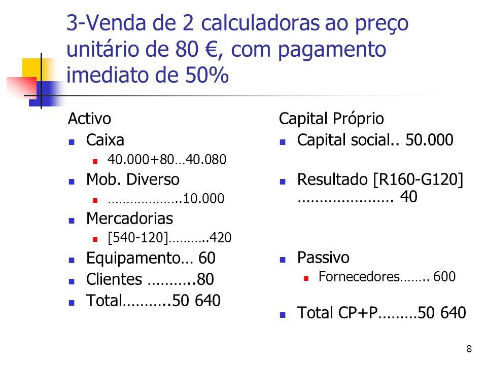 8 3-Venda de 2 calculadoras ao preço unitário de 80, com pagamento imediato de 50% Activo Caixa 40.000+80…40.080 Mob. Diverso ………………..10.000 Mercadori