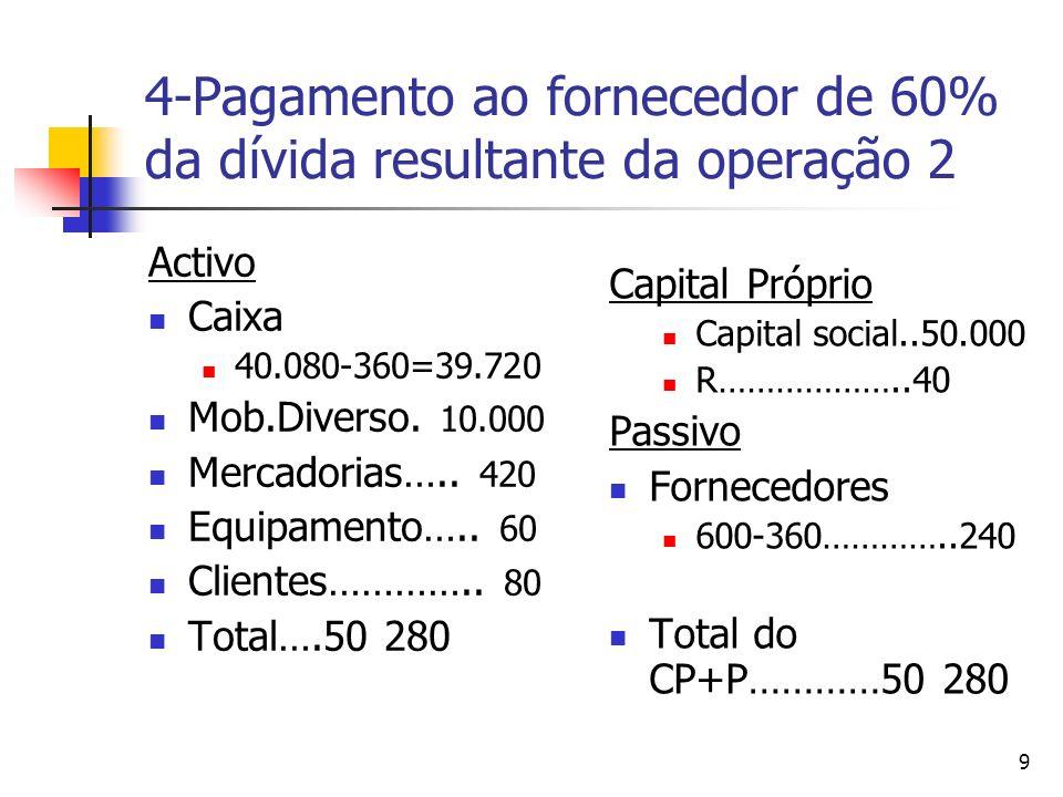 9 4-Pagamento ao fornecedor de 60% da dívida resultante da operação 2 Activo Caixa 40.080-360=39.720 Mob.Diverso. 10.000 Mercadorias….. 420 Equipament