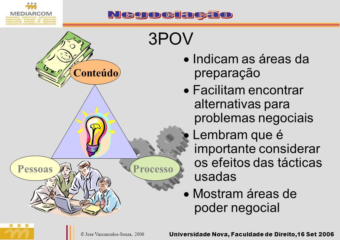 Universidade Nova, Faculdade de Direito,16 Set 2006 © Jose Vasconcelos-Sousa, 2006 3POV Indicam as áreas da preparação Facilitam encontrar alternativa
