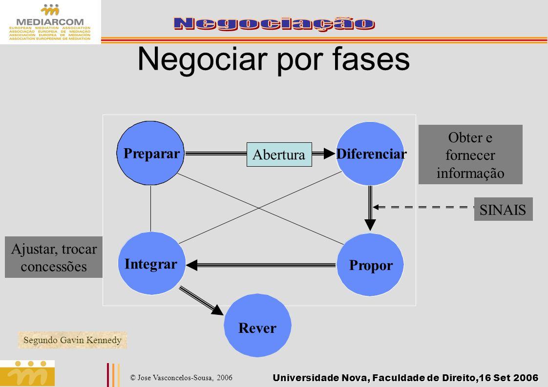 Universidade Nova, Faculdade de Direito,16 Set 2006 © Jose Vasconcelos-Sousa, 2006 Negociar por fases Propor Preparar Integrar Diferenciar Ajustar, tr