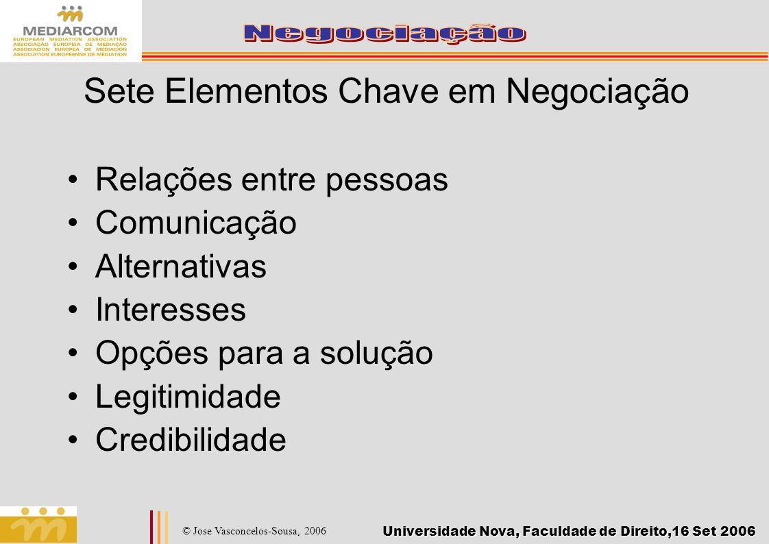 Universidade Nova, Faculdade de Direito,16 Set 2006 © Jose Vasconcelos-Sousa, 2006 Sete Elementos Chave em Negociação Relações entre pessoas Comunicaç