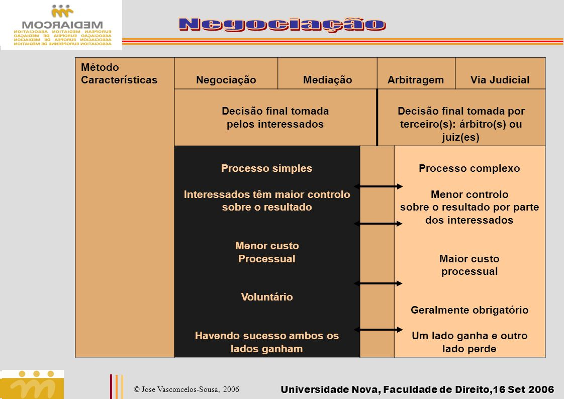 Universidade Nova, Faculdade de Direito,16 Set 2006 © Jose Vasconcelos-Sousa, 2006 Método CaracterísticasNegociaçãoMediaçãoArbitragemVia Judicial Deci