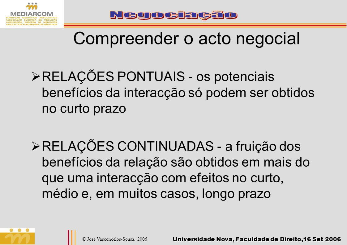 Universidade Nova, Faculdade de Direito,16 Set 2006 © Jose Vasconcelos-Sousa, 2006 Negociação: Cooperar e competir Competir: acções para melhorar o resultado próprio.
