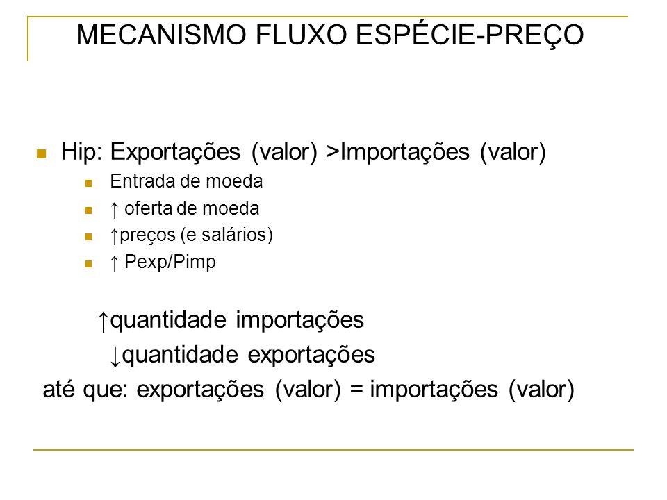 MECANISMO FLUXO ESPÉCIE-PREÇO Hip: Exportações (valor) >Importações (valor) Entrada de moeda oferta de moeda preços (e salários) Pexp/Pimp quantidade