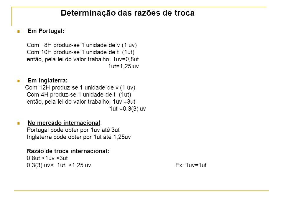 Determinação das razões de troca Em Portugal: Com 8H produz-se 1 unidade de v (1 uv) Com 10H produz-se 1 unidade de t (1ut) então, pela lei do valor t