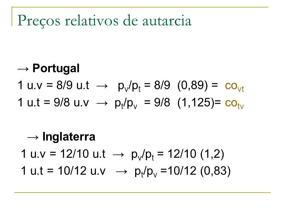 Preços relativos de autarcia Portugal 1 u.v = 8/9 u.t p v /p t = 8/9 (0,89) = co vt 1 u.t = 9/8 u.v p t /p v = 9/8 (1,125)= co tv Inglaterra 1 u.v = 1