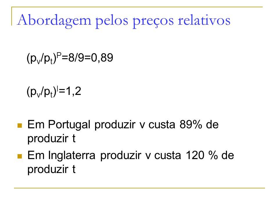Abordagem pelos preços relativos (p v /p t ) P =8/9=0,89 (p v /p t ) I =1,2 Em Portugal produzir v custa 89% de produzir t Em Inglaterra produzir v cu