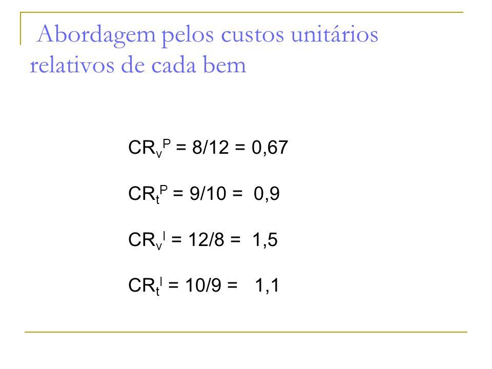Abordagem pelos custos unitários relativos de cada bem CR v P = 8/12 = 0,67 CR t P = 9/10 = 0,9 CR v I = 12/8 = 1,5 CR t I = 10/9 = 1,1