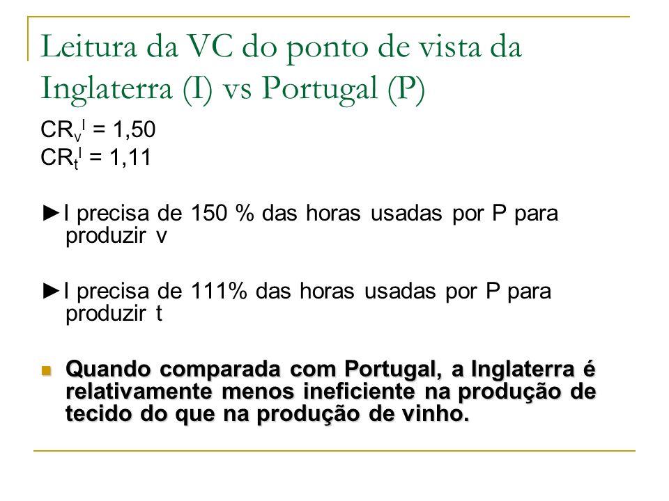 Leitura da VC do ponto de vista da Inglaterra (I) vs Portugal (P) CR v I = 1,50 CR t I = 1,11 I precisa de 150 % das horas usadas por P para produzir