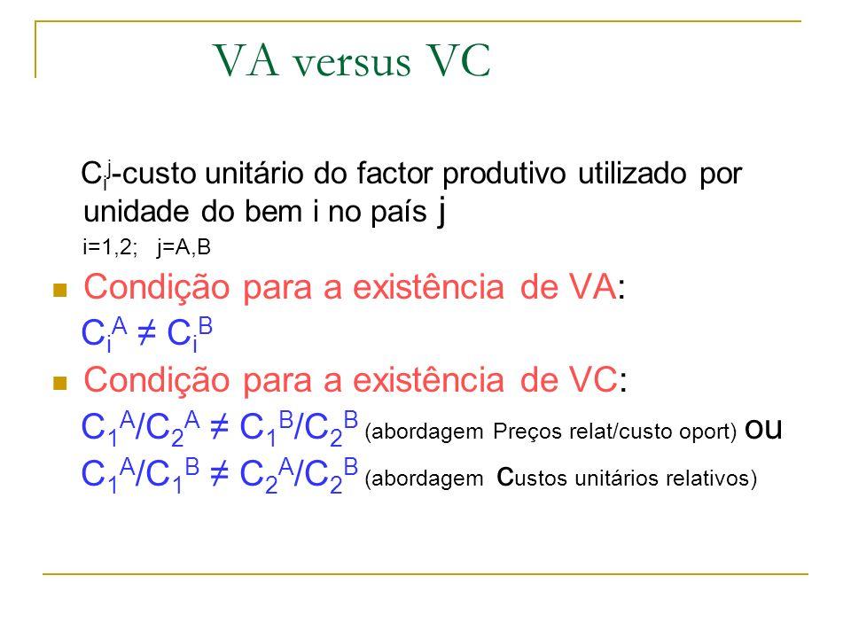 VA versus VC C i j -custo unitário do factor produtivo utilizado por unidade do bem i no país j i=1,2; j=A,B Condição para a existência de VA: C i A C
