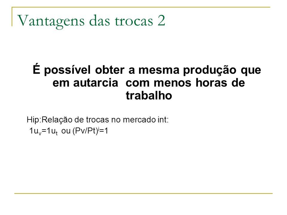 Vantagens das trocas 2 É possível obter a mesma produção que em autarcia com menos horas de trabalho Hip:Relação de trocas no mercado int: 1u v =1u t