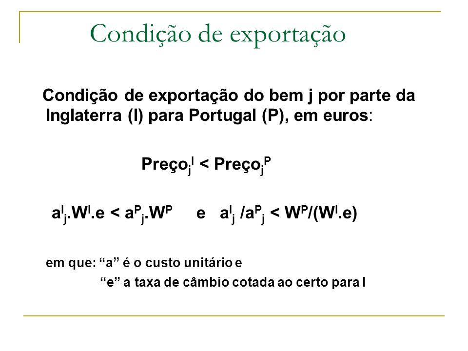 Condição de exportação Condição de exportação do bem j por parte da Inglaterra (I) para Portugal (P), em euros: Preço j I < Preço j P a I j.W I.e < a
