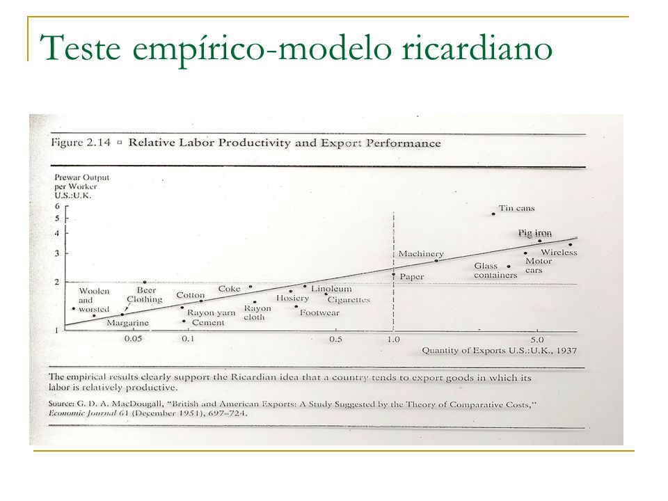 Teste empírico-modelo ricardiano
