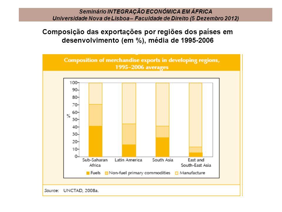 Composição das exportações por regiões dos países em desenvolvimento (em %), média de 1995-2006 Seminário INTEGRAÇÃO ECONÓMICA EM ÁFRICA Universidade