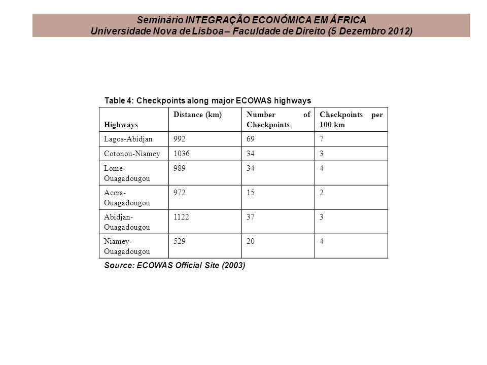 Table 4: Checkpoints along major ECOWAS highways Highways Distance (km)Number of Checkpoints Checkpoints per 100 km Lagos-Abidjan992697 Cotonou-Niamey
