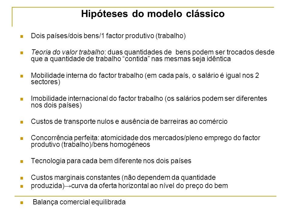 Hipóteses do modelo clássico Dois países/dois bens/1 factor produtivo (trabalho) Teoria do valor trabalho: duas quantidades de bens podem ser trocados
