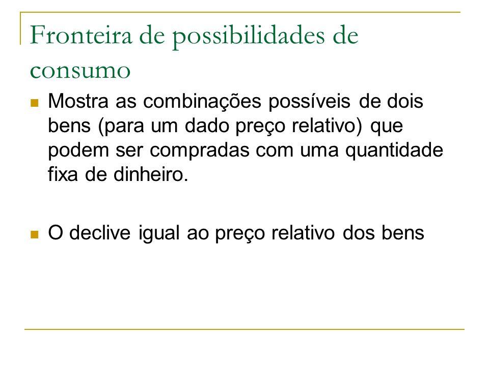 Fronteira de possibilidades de consumo Mostra as combinações possíveis de dois bens (para um dado preço relativo) que podem ser compradas com uma quan