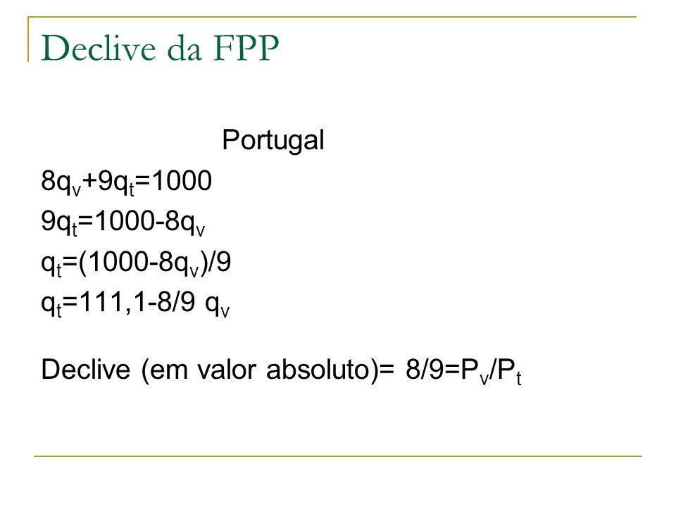 Declive da FPP Portugal 8q v +9q t =1000 9q t =1000-8q v q t =(1000-8q v )/9 q t =111,1-8/9 q v Declive (em valor absoluto)= 8/9=P v /P t