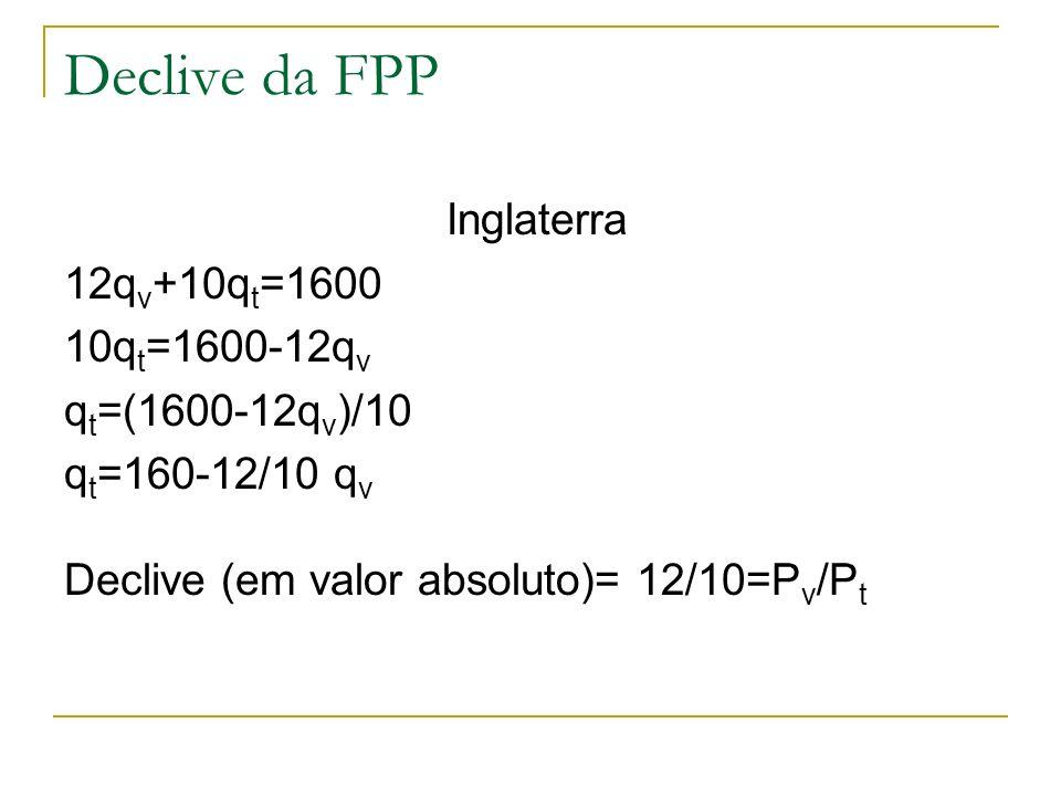 Declive da FPP Inglaterra 12q v +10q t =1600 10q t =1600-12q v q t =(1600-12q v )/10 q t =160-12/10 q v Declive (em valor absoluto)= 12/10=P v /P t