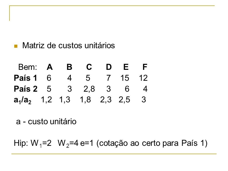 Matriz de custos unitários Bem: A B C D E F País 1 6 4 5 7 15 12 País 2 5 3 2,8 3 6 4 a 1 /a 2 1,2 1,3 1,8 2,3 2,5 3 a - custo unitário Hip: W 1 =2 W