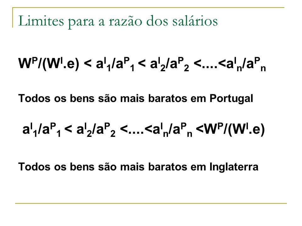 Limites para a razão dos salários W P /(W I.e) < a I 1 /a P 1 < a I 2 /a P 2 <....<a I n /a P n Todos os bens são mais baratos em Portugal a I 1 /a P