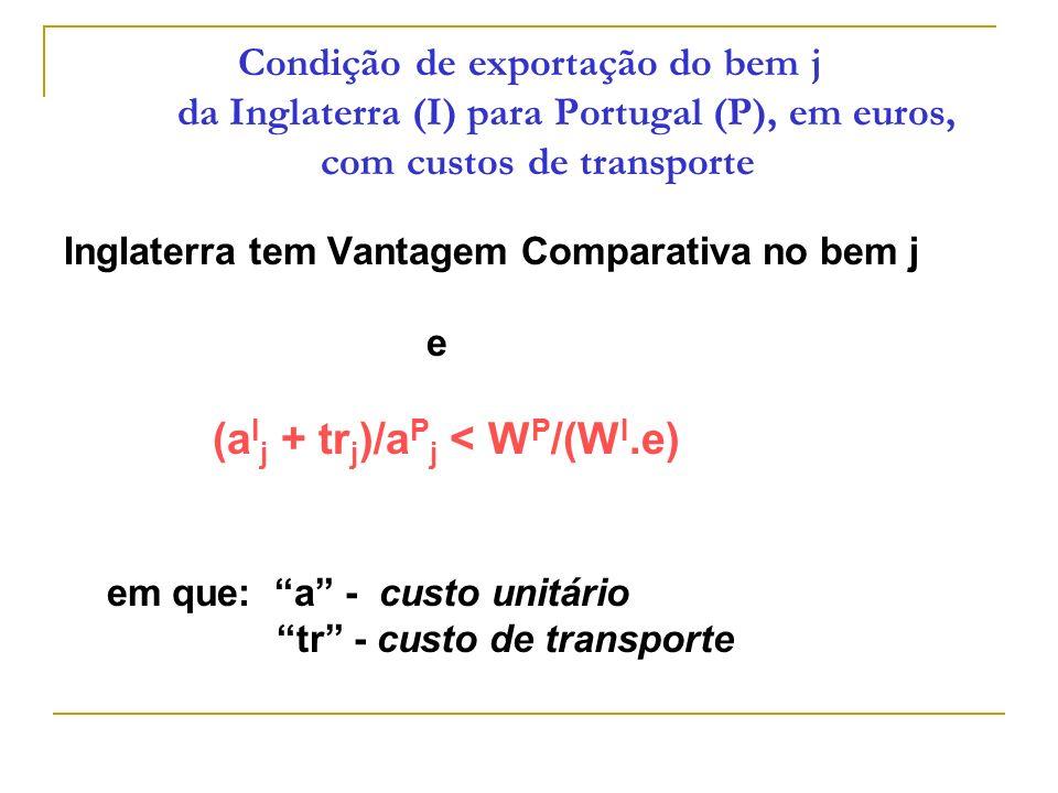 Condição de exportação do bem j da Inglaterra (I) para Portugal (P), em euros, com custos de transporte Inglaterra tem Vantagem Comparativa no bem j e