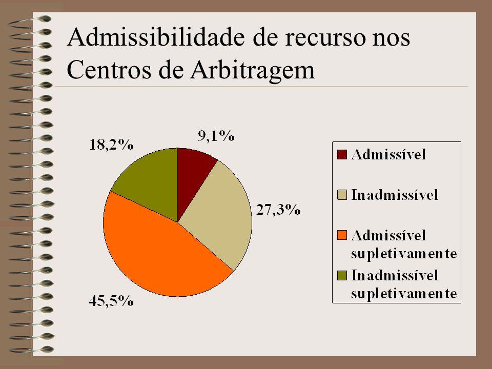 Admissibilidade de recurso nos Centros de Arbitragem