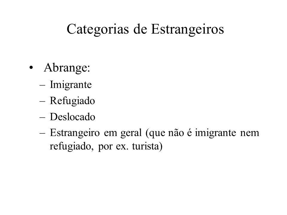 Categorias de Estrangeiros Abrange: –Imigrante –Refugiado –Deslocado –Estrangeiro em geral (que não é imigrante nem refugiado, por ex. turista)