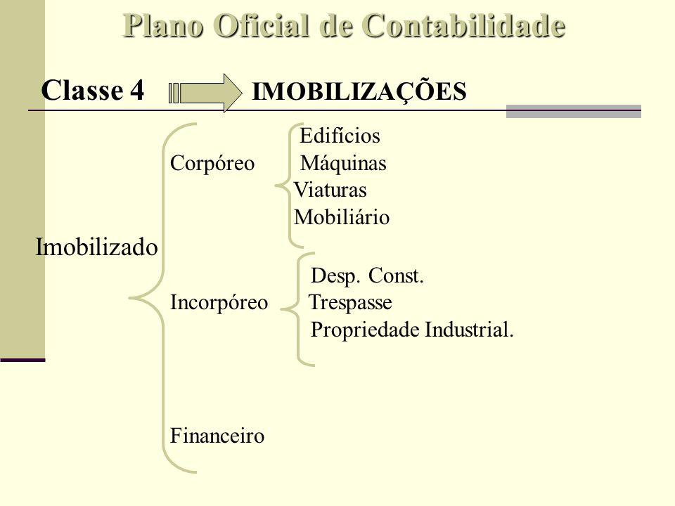 Plano Oficial de Contabilidade Classe 4 IMOBILIZAÇÕES DÉBITO CRÉDITO + IMOBILIZADO - IMOBILIZADO