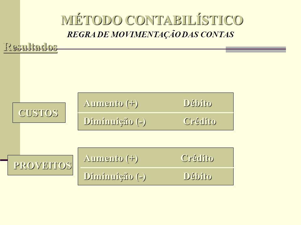 MÉTODO CONTABILÍSTICO CONTA (Razão) Na forma tradicional (Razão) 12 – Depósitos à Ordem Registos CódigoTítulo Aumento(Débito) Diminuição(Crédito) Saldo
