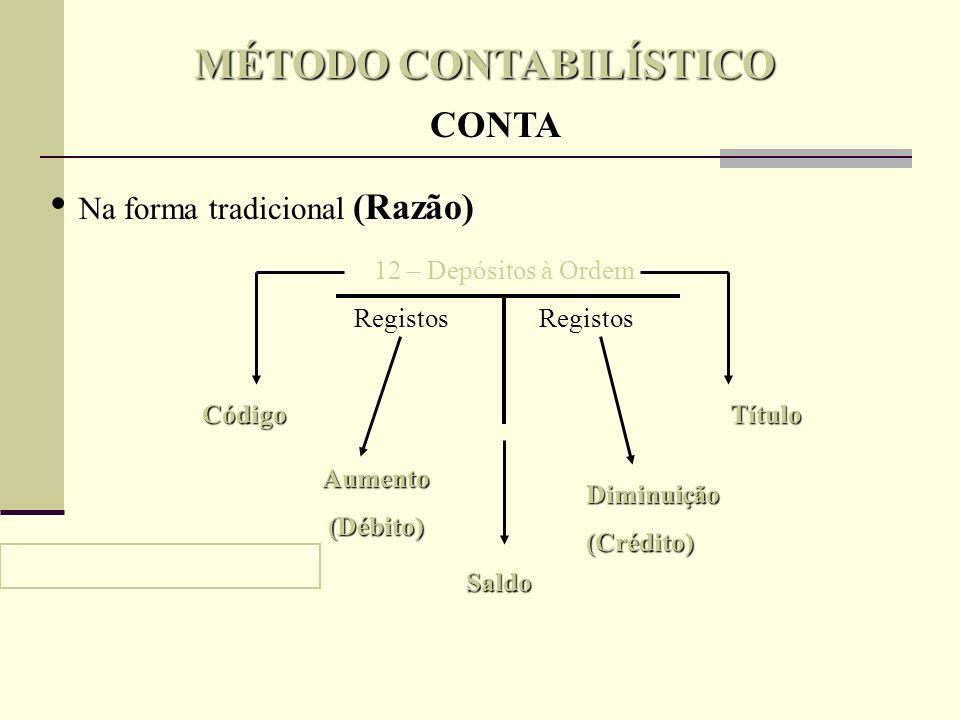 MÉTODO CONTABILÍSTICO CONTA Na forma de traçado horizontal (Extracto) Dia Doc Descrição Débitos Créditos Saldo