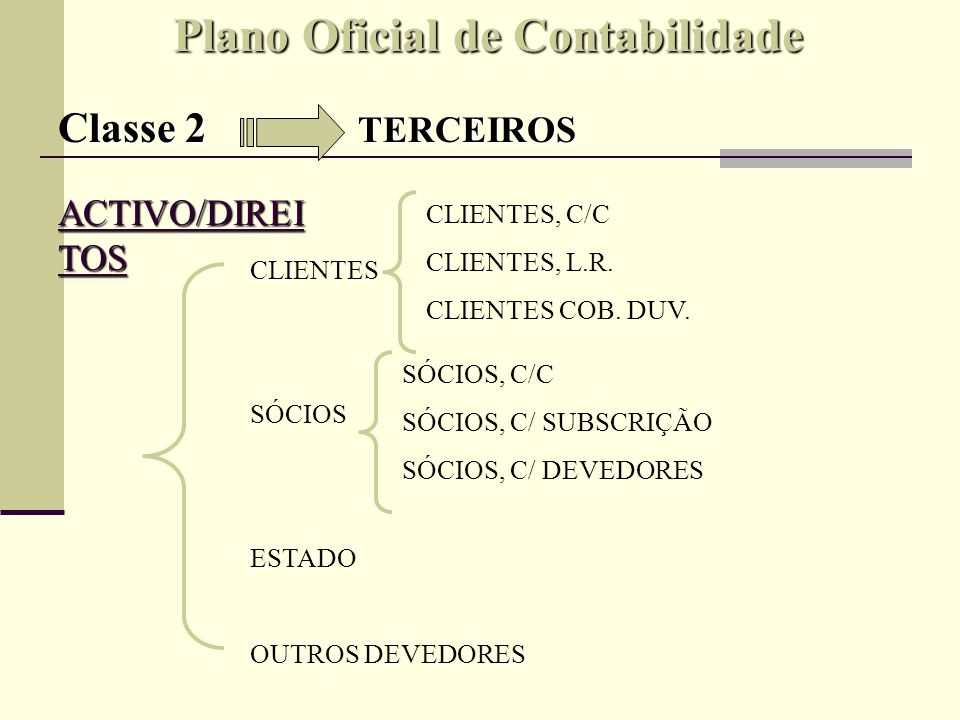 Plano Oficial de Contabilidade Classe 2 TERCEIROS ACTIVO/DIREI TOS DÉBITO CRÉDITO + DÍVIDAS - DÍVIDAS