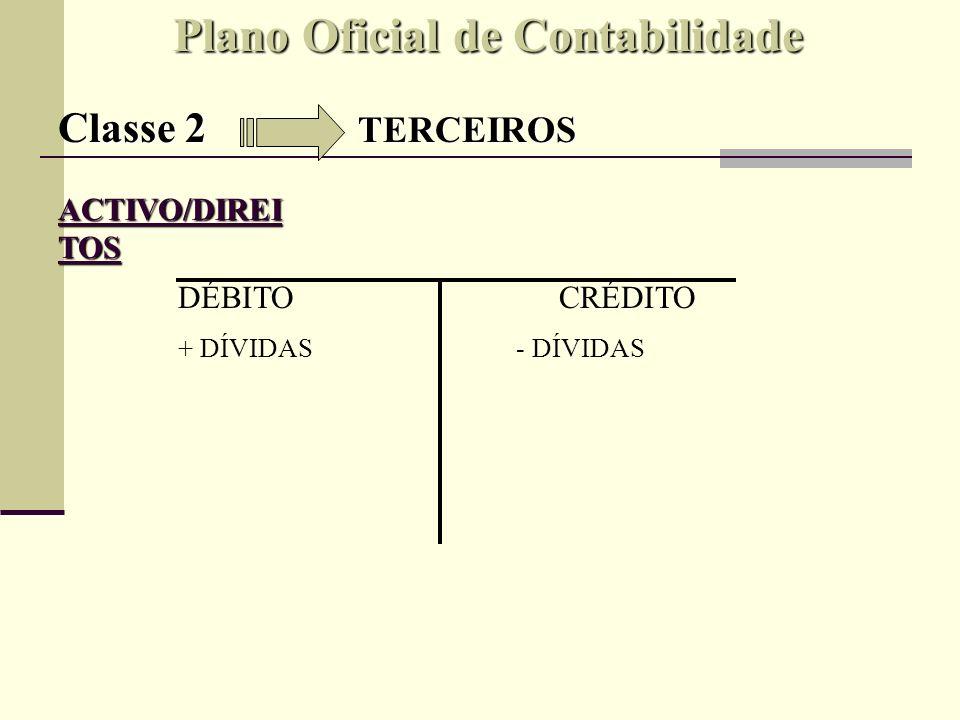 Plano Oficial de Contabilidade Classe 2 TERCEIROS OBRIGAÇÕES FORNECEDORES EMPRÉSTIMOS OBTIDOS SÓCIOS OU ACCIONISTAS ESTADO E OUTROS ENTES PÚBLICOS