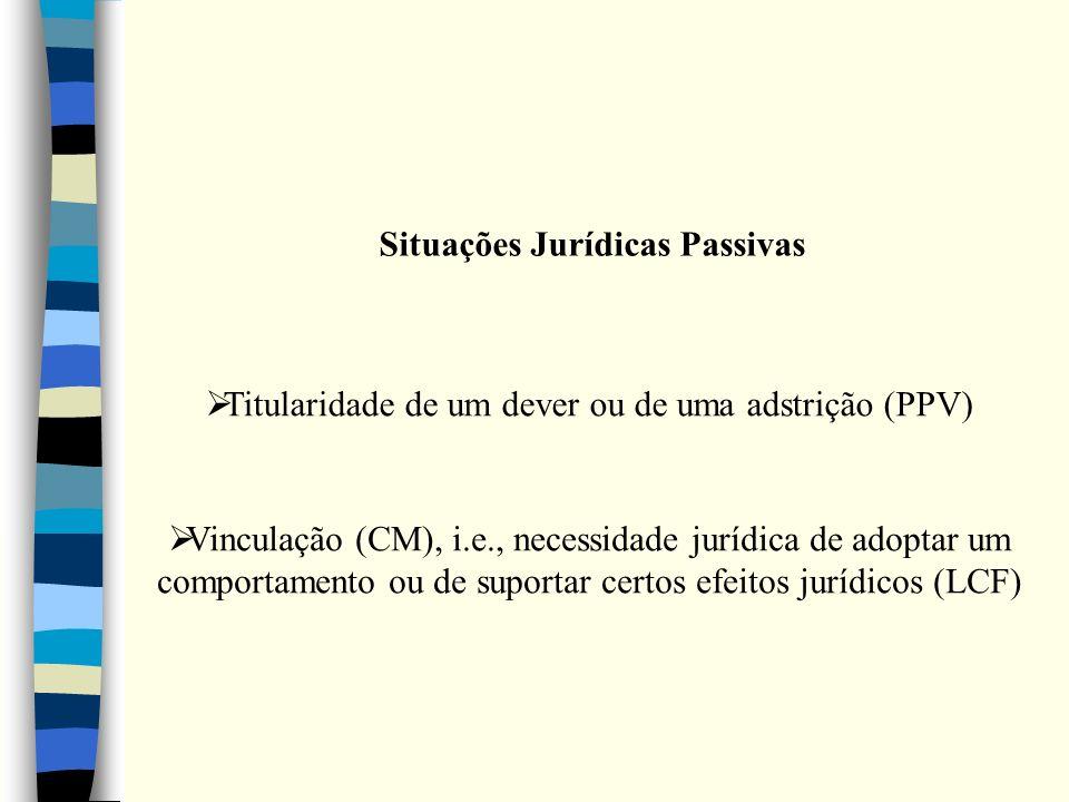 Situações Jurídicas Passivas Vinculação (CM), i.e., necessidade jurídica de adoptar um comportamento ou de suportar certos efeitos jurídicos (LCF) Tit