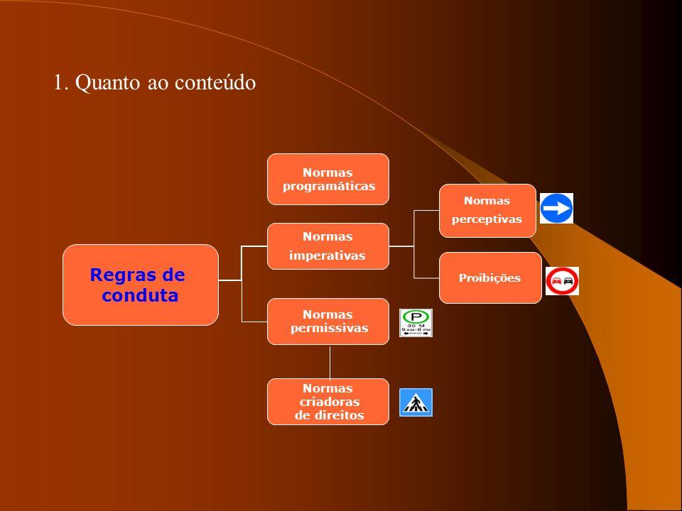Normas programáticas Normas imperativas Normas permissivas Normas criadoras de direitos Normas perceptivas Proibições Categorias de normas 1. Quanto a