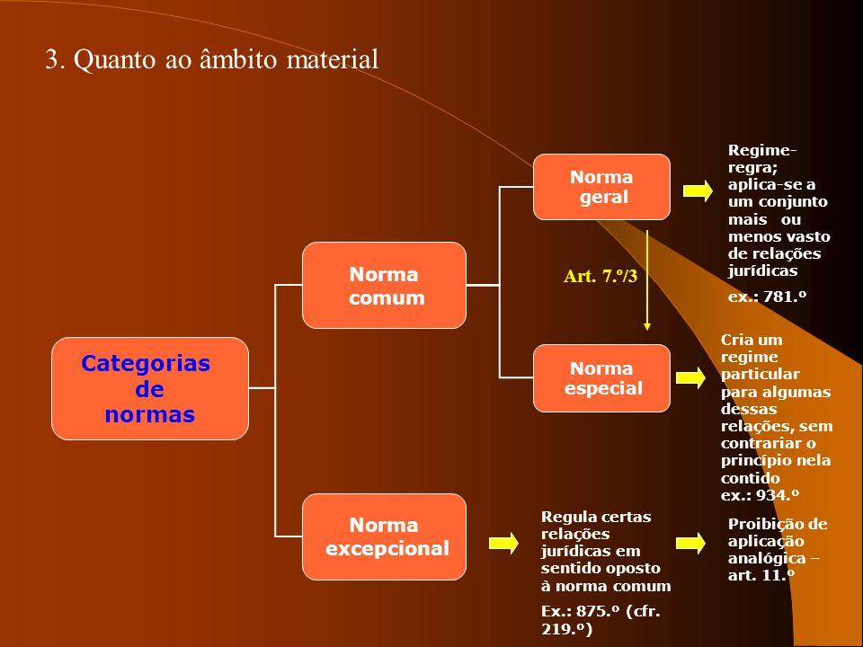 3. Quanto ao âmbito material Norma geral Norma especial Categorias de normas Norma comum Norma excepcional Regime- regra; aplica-se a um conjunto mais