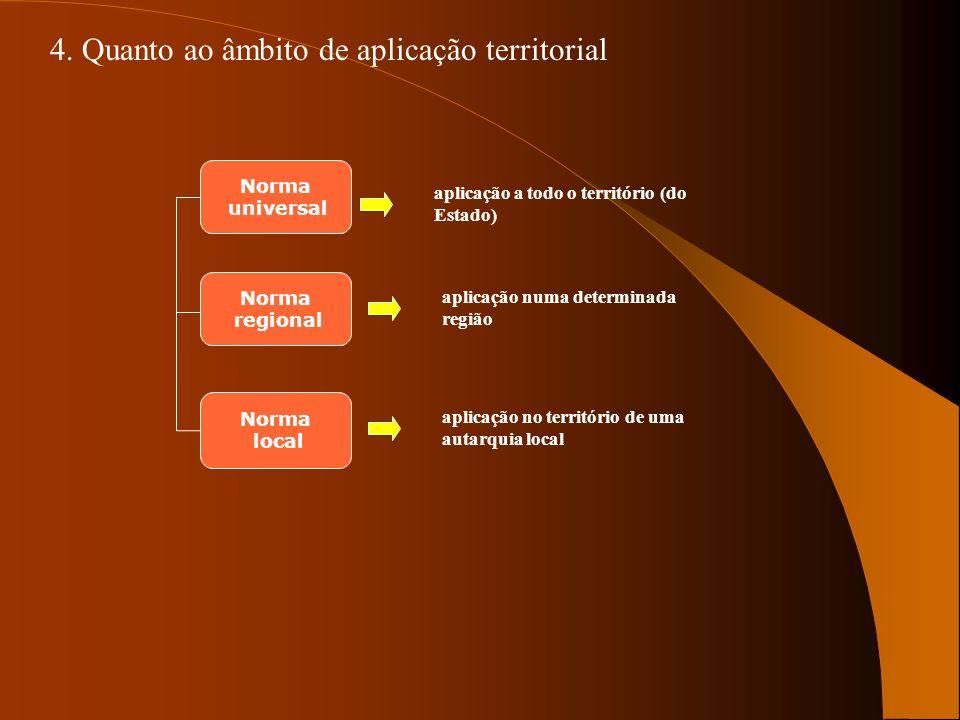 4. Quanto ao âmbito de aplicação territorial Norma universal Norma local Norma regional aplicação a todo o território (do Estado) aplicação numa deter