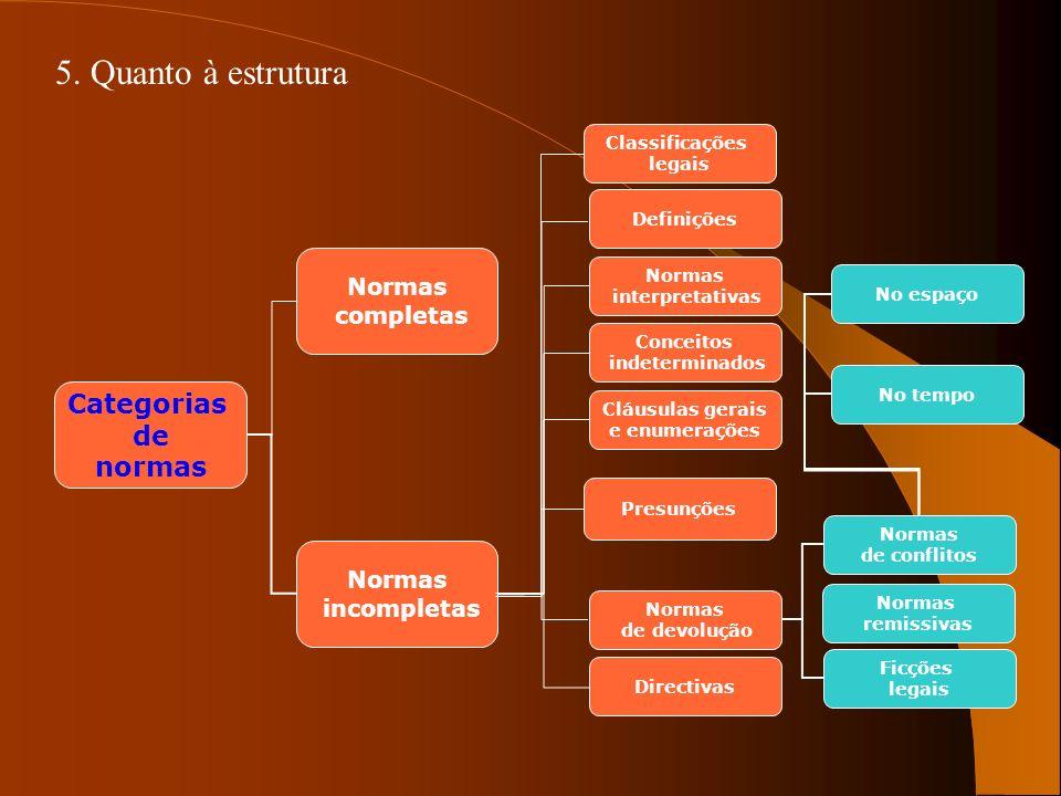 Categorias de normas Normas completas Normas incompletas Directivas Normas de devolução Presunções Cláusulas gerais e enumerações Conceitos indetermin