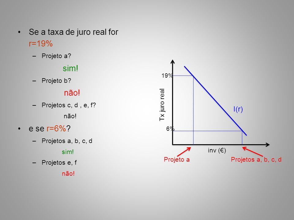 Se a taxa de juro real for r=19% –Projeto a? sim! –Projeto b? não! –Projetos c, d, e, f? não! e se r=6%? –Projetos a, b, c, d sim! –Projetos e, f não!