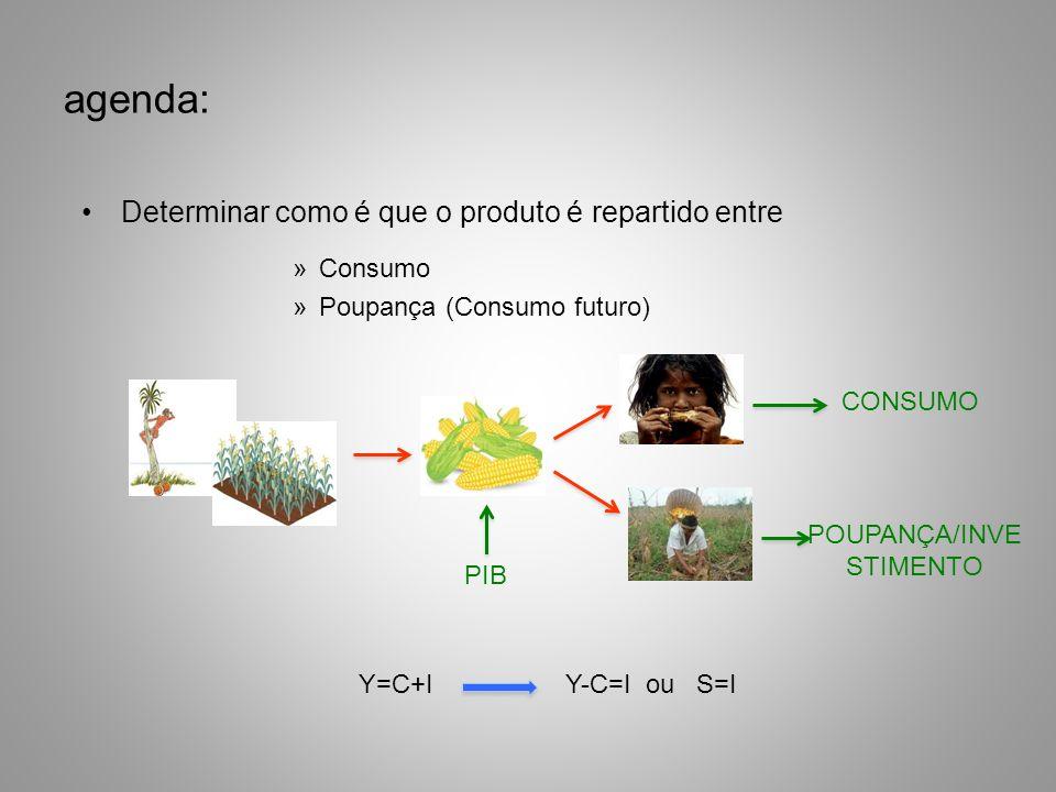 agenda: Determinar como é que o produto é repartido entre »Consumo »Poupança (Consumo futuro) PIB POUPANÇA/INVE STIMENTO CONSUMO Y=C+I Y-C=I ou S=I