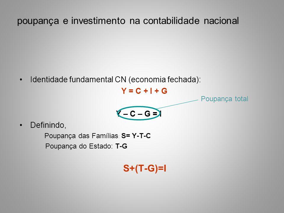 Identidade fundamental CN (economia fechada): Y = C + I + G Y – C – G = I Definindo, Poupança das Famílias : S= Y-T-C Poupança do Estado: T-G S+(T-G)=