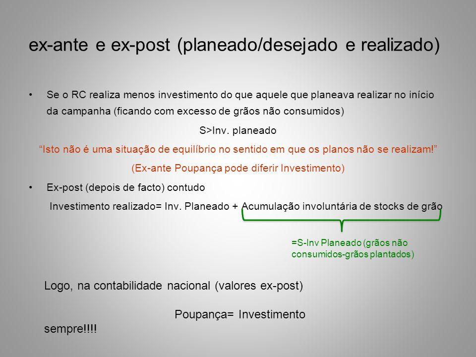 ex-ante e ex-post (planeado/desejado e realizado) Se o RC realiza menos investimento do que aquele que planeava realizar no início da campanha (ficand