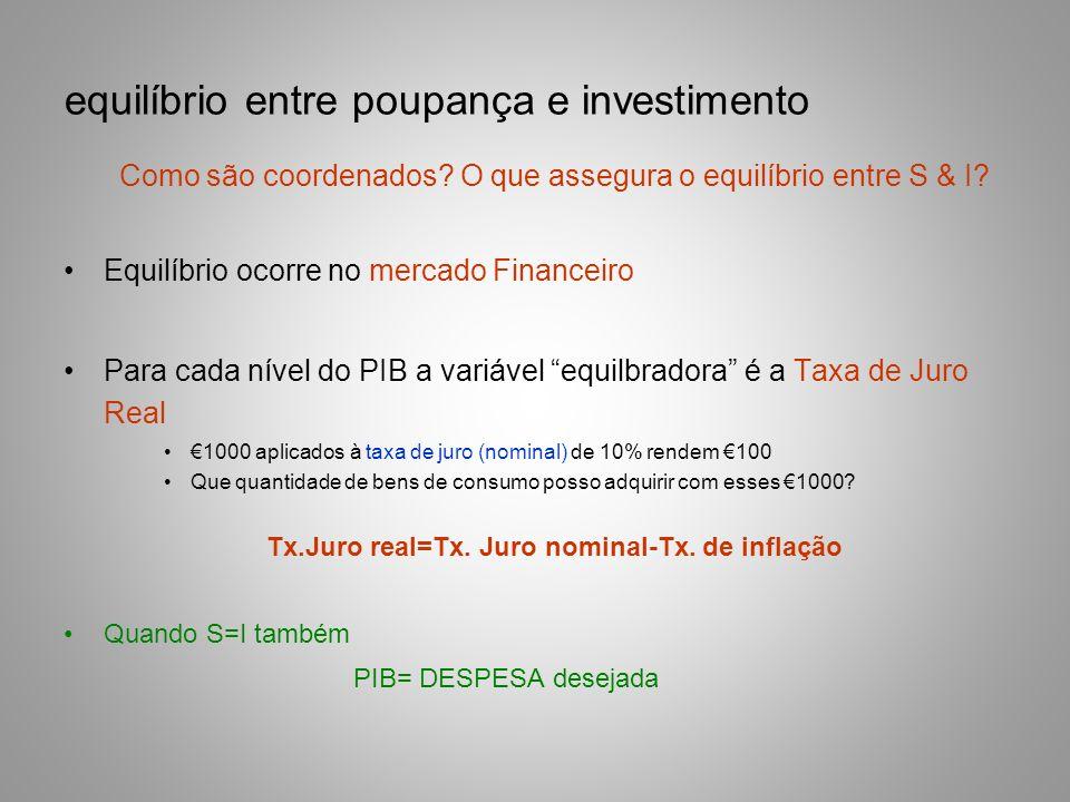 equilíbrio entre poupança e investimento Como são coordenados? O que assegura o equilíbrio entre S & I? Equilíbrio ocorre no mercado Financeiro Para c