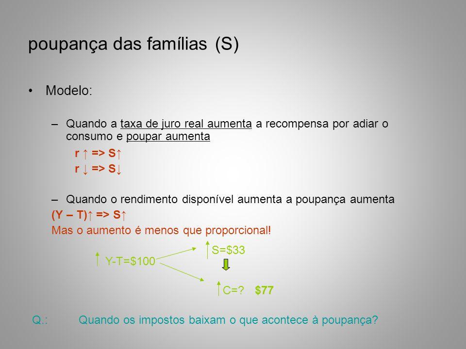 poupança das famílias (S) Modelo: –Quando a taxa de juro real aumenta a recompensa por adiar o consumo e poupar aumenta r => S –Quando o rendimento di